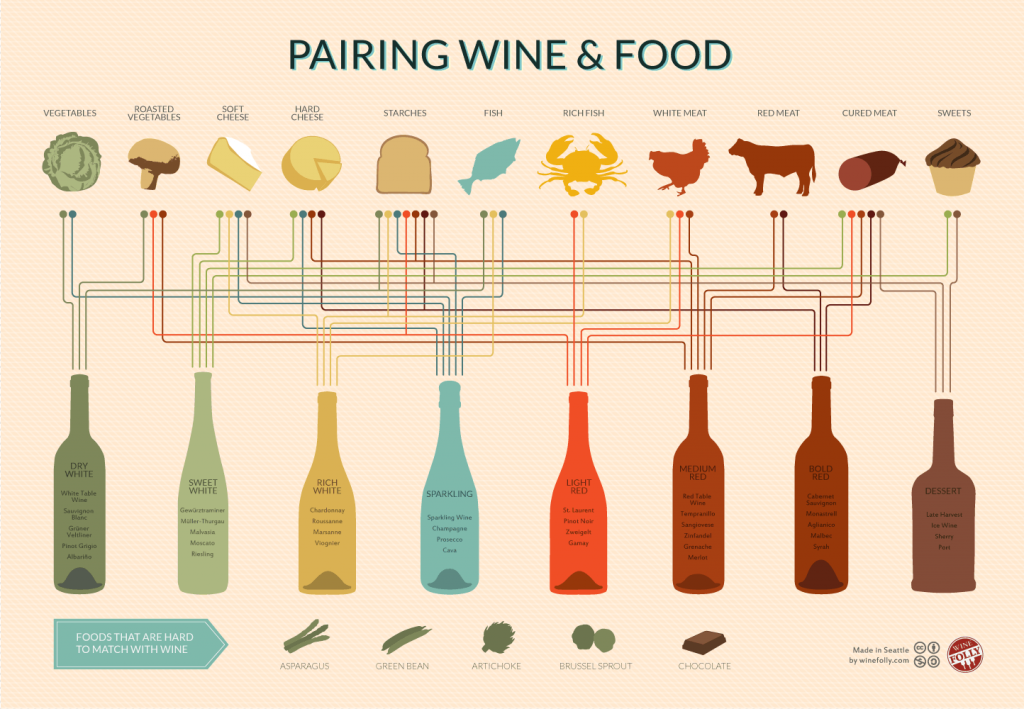 Wine pairing chart from winefolly.com